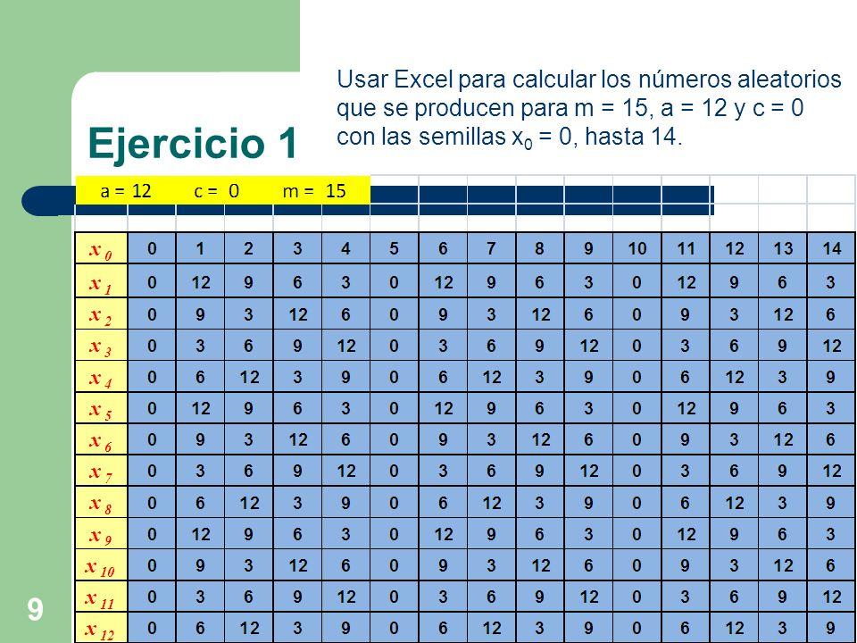 10 Ejercicio Usar Excel para calcular los números aleatorios que se producen para m = 15, a = 12 y c = 0 con las semillas x 0 = 0, hasta 14.