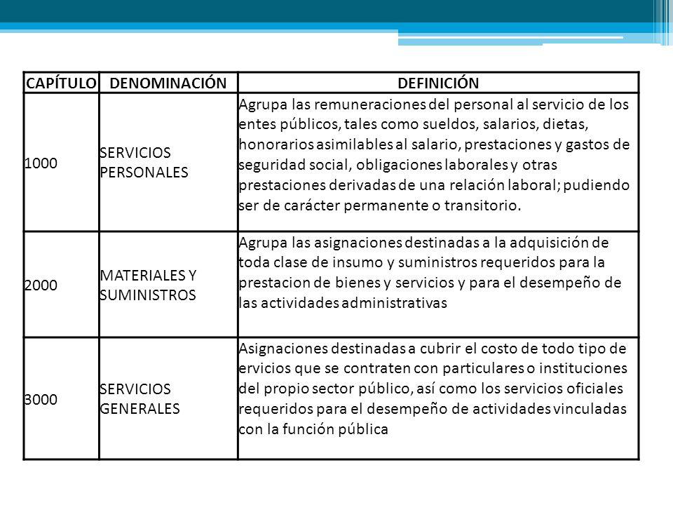 CAPÍTULODENOMINACIÓNDEFINICIÓN 1000 SERVICIOS PERSONALES Agrupa las remuneraciones del personal al servicio de los entes públicos, tales como sueldos,