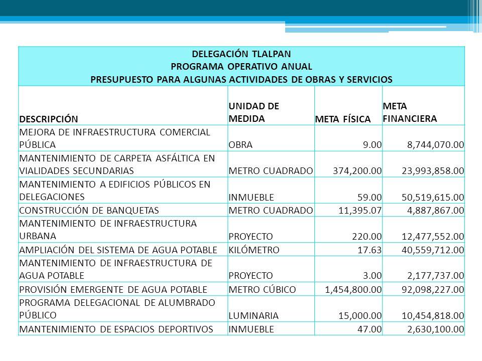 DELEGACIÓN TLALPAN PROGRAMA OPERATIVO ANUAL PRESUPUESTO PARA ALGUNAS ACTIVIDADES DE OBRAS Y SERVICIOS DESCRIPCIÓN UNIDAD DE MEDIDAMETA FÍSICA META FINANCIERA MEJORA DE INFRAESTRUCTURA COMERCIAL PÚBLICAOBRA 9.008,744,070.00 MANTENIMIENTO DE CARPETA ASFÁLTICA EN VIALIDADES SECUNDARIASMETRO CUADRADO 374,200.0023,993,858.00 MANTENIMIENTO A EDIFICIOS PÚBLICOS EN DELEGACIONESINMUEBLE59.0050,519,615.00 CONSTRUCCIÓN DE BANQUETASMETRO CUADRADO 11,395.074,887,867.00 MANTENIMIENTO DE INFRAESTRUCTURA URBANAPROYECTO 220.0012,477,552.00 AMPLIACIÓN DEL SISTEMA DE AGUA POTABLEKILÓMETRO 17.6340,559,712.00 MANTENIMIENTO DE INFRAESTRUCTURA DE AGUA POTABLEPROYECTO 3.002,177,737.00 PROVISIÓN EMERGENTE DE AGUA POTABLEMETRO CÚBICO 1,454,800.0092,098,227.00 PROGRAMA DELEGACIONAL DE ALUMBRADO PÚBLICOLUMINARIA 15,000.0010,454,818.00 MANTENIMIENTO DE ESPACIOS DEPORTIVOSINMUEBLE 47.002,630,100.00