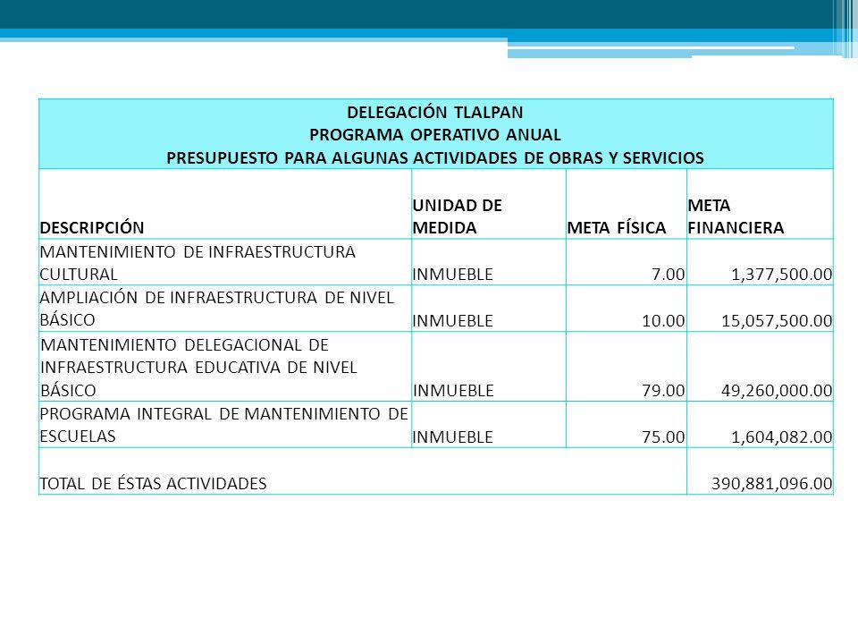 DELEGACIÓN TLALPAN PROGRAMA OPERATIVO ANUAL PRESUPUESTO PARA ALGUNAS ACTIVIDADES DE OBRAS Y SERVICIOS DESCRIPCIÓN UNIDAD DE MEDIDAMETA FÍSICA META FINANCIERA MANTENIMIENTO DE INFRAESTRUCTURA CULTURALINMUEBLE 7.001,377,500.00 AMPLIACIÓN DE INFRAESTRUCTURA DE NIVEL BÁSICOINMUEBLE 10.0015,057,500.00 MANTENIMIENTO DELEGACIONAL DE INFRAESTRUCTURA EDUCATIVA DE NIVEL BÁSICOINMUEBLE79.0049,260,000.00 PROGRAMA INTEGRAL DE MANTENIMIENTO DE ESCUELASINMUEBLE 75.001,604,082.00 TOTAL DE ÉSTAS ACTIVIDADES 390,881,096.00