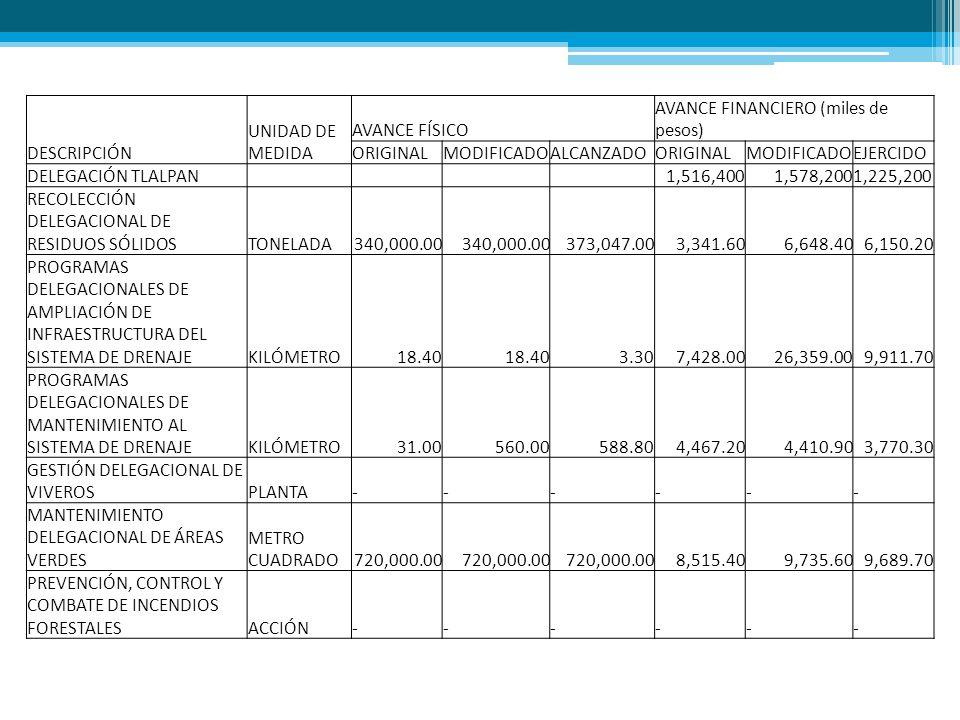 DESCRIPCIÓN UNIDAD DE MEDIDA AVANCE FÍSICO AVANCE FINANCIERO (miles de pesos) ORIGINALMODIFICADOALCANZADOORIGINALMODIFICADOEJERCIDO DELEGACIÓN TLALPAN 1,516,4001,578,2001,225,200 RECOLECCIÓN DELEGACIONAL DE RESIDUOS SÓLIDOSTONELADA340,000.00 373,047.003,341.606,648.406,150.20 PROGRAMAS DELEGACIONALES DE AMPLIACIÓN DE INFRAESTRUCTURA DEL SISTEMA DE DRENAJEKILÓMETRO18.40 3.307,428.0026,359.009,911.70 PROGRAMAS DELEGACIONALES DE MANTENIMIENTO AL SISTEMA DE DRENAJEKILÓMETRO31.00560.00588.804,467.204,410.903,770.30 GESTIÓN DELEGACIONAL DE VIVEROSPLANTA------ MANTENIMIENTO DELEGACIONAL DE ÁREAS VERDES METRO CUADRADO720,000.00 8,515.409,735.609,689.70 PREVENCIÓN, CONTROL Y COMBATE DE INCENDIOS FORESTALESACCIÓN------