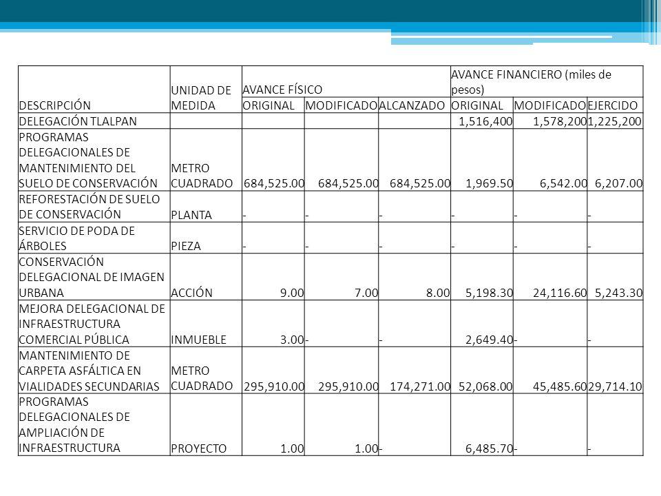 DESCRIPCIÓN UNIDAD DE MEDIDA AVANCE FÍSICO AVANCE FINANCIERO (miles de pesos) ORIGINALMODIFICADOALCANZADOORIGINALMODIFICADOEJERCIDO DELEGACIÓN TLALPAN 1,516,4001,578,2001,225,200 PROGRAMAS DELEGACIONALES DE MANTENIMIENTO DEL SUELO DE CONSERVACIÓN METRO CUADRADO684,525.00 1,969.506,542.006,207.00 REFORESTACIÓN DE SUELO DE CONSERVACIÓNPLANTA------ SERVICIO DE PODA DE ÁRBOLESPIEZA------ CONSERVACIÓN DELEGACIONAL DE IMAGEN URBANAACCIÓN9.007.008.005,198.3024,116.605,243.30 MEJORA DELEGACIONAL DE INFRAESTRUCTURA COMERCIAL PÚBLICAINMUEBLE3.00--2,649.40-- MANTENIMIENTO DE CARPETA ASFÁLTICA EN VIALIDADES SECUNDARIAS METRO CUADRADO 295,910.00 174,271.0052,068.0045,485.6029,714.10 PROGRAMAS DELEGACIONALES DE AMPLIACIÓN DE INFRAESTRUCTURAPROYECTO1.00 -6,485.70--
