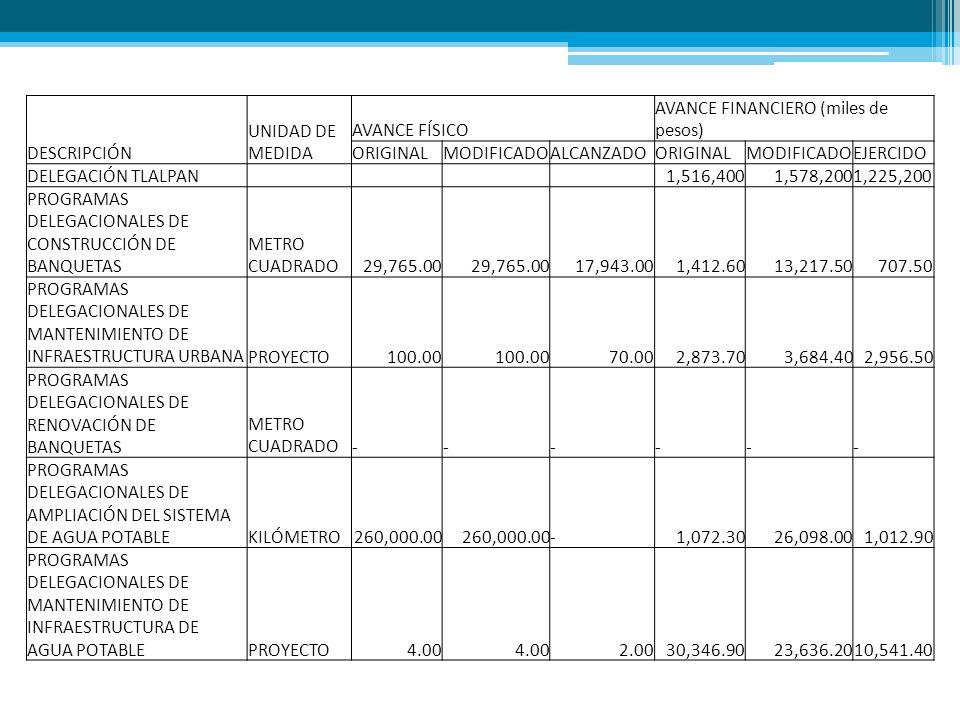 DESCRIPCIÓN UNIDAD DE MEDIDA AVANCE FÍSICO AVANCE FINANCIERO (miles de pesos) ORIGINALMODIFICADOALCANZADOORIGINALMODIFICADOEJERCIDO DELEGACIÓN TLALPAN