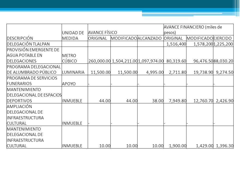 DESCRIPCIÓN UNIDAD DE MEDIDA AVANCE FÍSICO AVANCE FINANCIERO (miles de pesos) ORIGINALMODIFICADOALCANZADOORIGINALMODIFICADOEJERCIDO DELEGACIÓN TLALPAN 1,516,4001,578,2001,225,200 PROVISIÓN EMERGENTE DE AGUA POTABLE EN DELEGACIONES METRO CÚBICO260,000.001,504,211.001,097,974.0080,319.6096,476.5088,030.20 PROGRAMA DELEGACIONAL DE ALUMBRADO PÚBLICOLUMINARIA11,500.00 4,995.002,711.8019,738.909,274.50 PROGRAMA DE SERVICIOS FUNERARIOSAPOYO------ MANTENIMIENTO DELEGACIONAL DE ESPACIOS DEPORTIVOSINMUEBLE44.00 38.007,949.8012,760.702,426.90 AMPLIACIÓN DELEGACIONAL DE INFRAESTRUCTURA CULTURALINMUEBLE------ MANTENIMIENTO DELEGACIONAL DE INFRAESTRUCTURA CULTURALINMUEBLE10.00 1,900.001,429.001,396.30