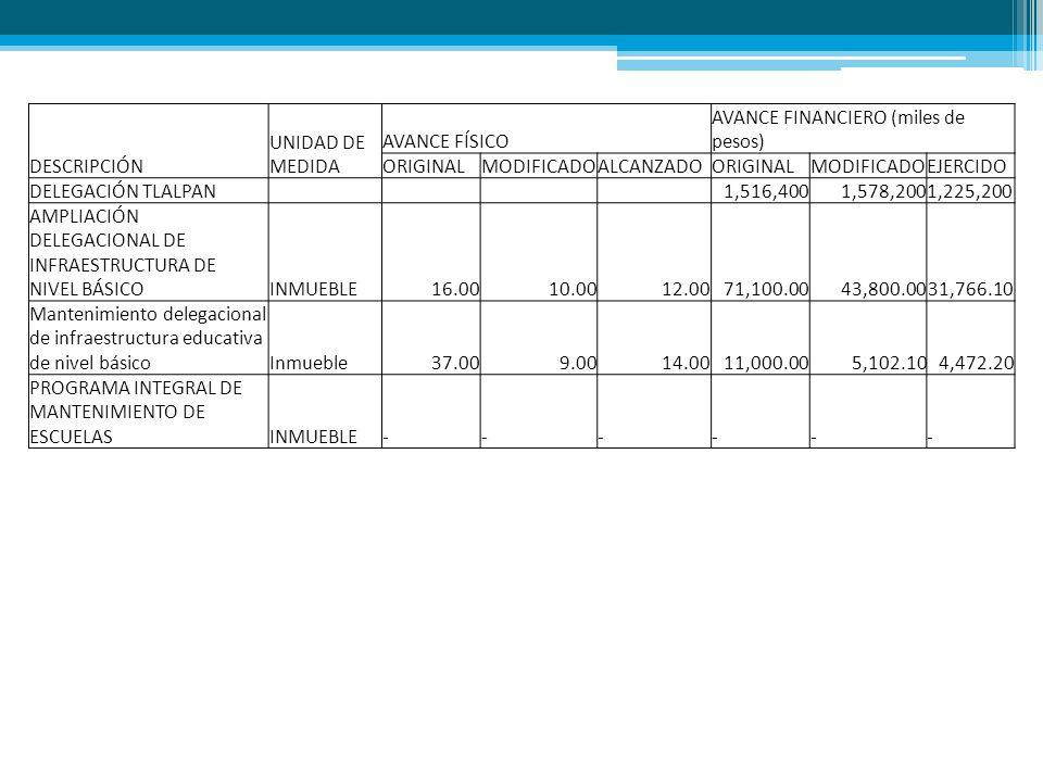 DESCRIPCIÓN UNIDAD DE MEDIDA AVANCE FÍSICO AVANCE FINANCIERO (miles de pesos) ORIGINALMODIFICADOALCANZADOORIGINALMODIFICADOEJERCIDO DELEGACIÓN TLALPAN 1,516,4001,578,2001,225,200 AMPLIACIÓN DELEGACIONAL DE INFRAESTRUCTURA DE NIVEL BÁSICOINMUEBLE16.0010.0012.0071,100.0043,800.0031,766.10 Mantenimiento delegacional de infraestructura educativa de nivel básicoInmueble37.009.0014.0011,000.005,102.104,472.20 PROGRAMA INTEGRAL DE MANTENIMIENTO DE ESCUELASINMUEBLE------