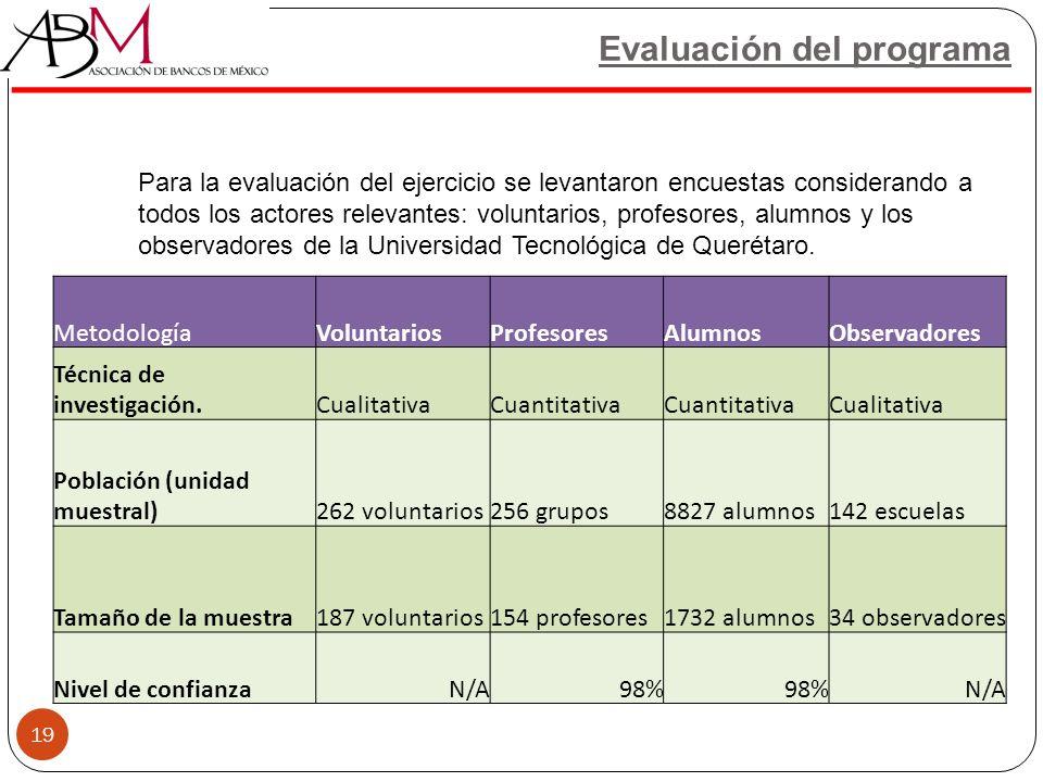 19 Evaluación del programa MetodologíaVoluntariosProfesoresAlumnosObservadores Técnica de investigación.CualitativaCuantitativa Cualitativa Población