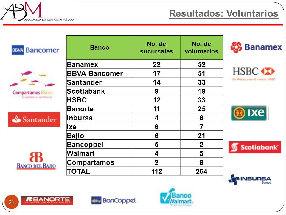 Resultados: Voluntarios 21 Banco No. de sucursales No. de voluntarios Banamex2252 BBVA Bancomer1751 Santander1433 Scotiabank918 HSBC1233 Banorte1125 I