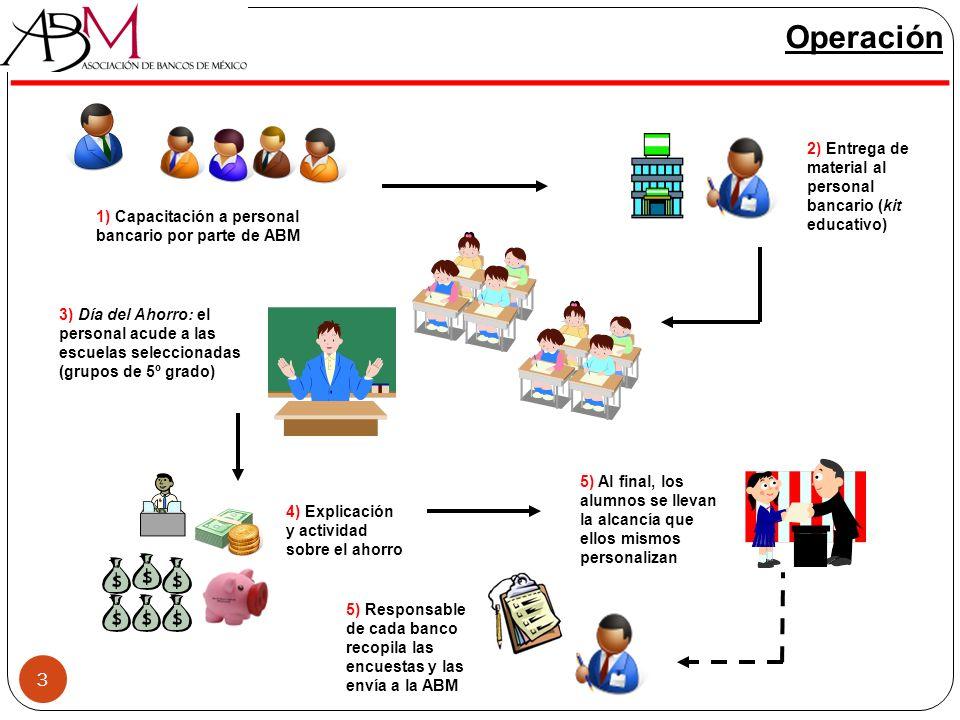 3 Operación 1) Capacitación a personal bancario por parte de ABM 3) Día del Ahorro: el personal acude a las escuelas seleccionadas (grupos de 5º grado