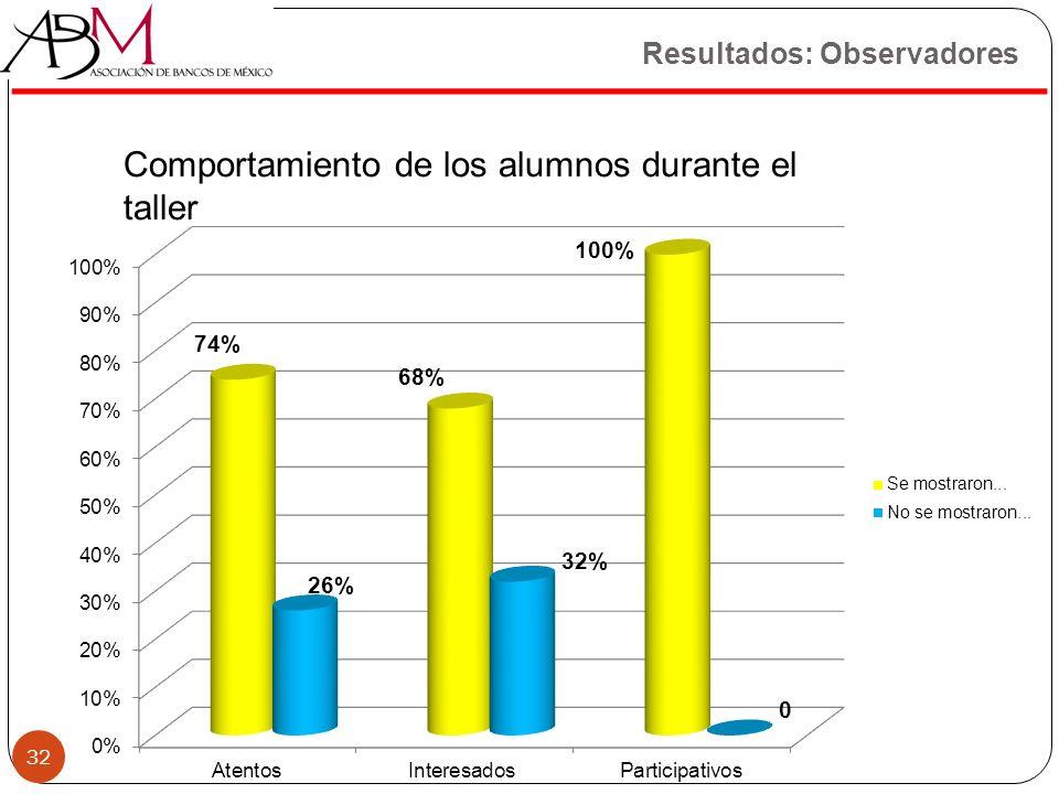 32 Comportamiento de los alumnos durante el taller Resultados: Observadores 32