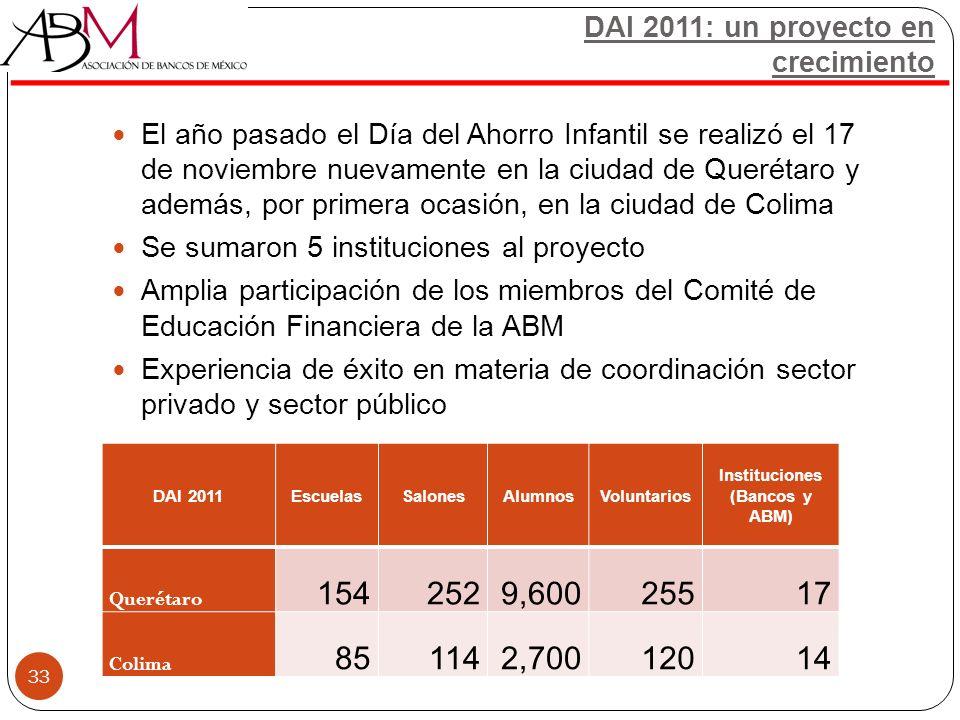 El año pasado el Día del Ahorro Infantil se realizó el 17 de noviembre nuevamente en la ciudad de Querétaro y además, por primera ocasión, en la ciuda