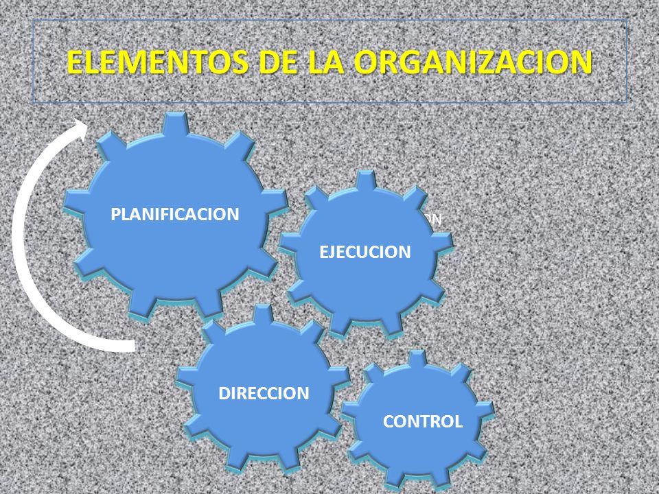 ELEMENTOS DE LA ORGANIZACION PLANIFICACION DIRECCION CONTROL EJECUCION