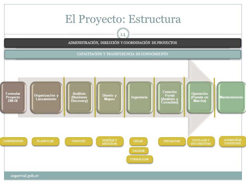 El Proyecto: Estructura Formular Proyecto DW-BI Organización y Lanzamiento Análisis (Business Discovery) Diseño y Mapeo Ingeniería Creación Portal (Análisis y Consultas) Operación (Puesta en Marcha) Mantenimiento ADMINISTRACIÓN, DIRECCIÓN Y COORDINACIÓN DE PROYECTOS CAPACITACIÓN Y TRANSFERENCIA DE CONOCIMIENTO COMPRENDER PLANIFICAR CONOCER DISEÑAR Y ASEGURAR CREAR VALIDAR VISUALIZAR DIVULGAR Y DOCUMENTAR FORMALIZAR ACOMPAÑAR Y SOSTENER superval.gob.sv 14