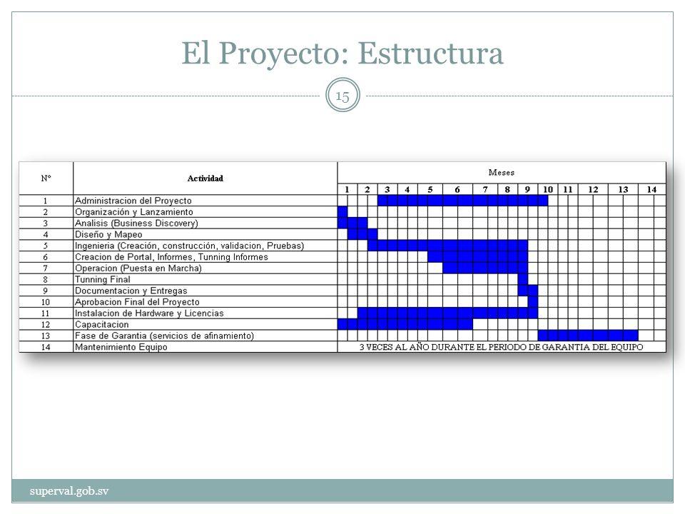 El Proyecto: Estructura superval.gob.sv 15