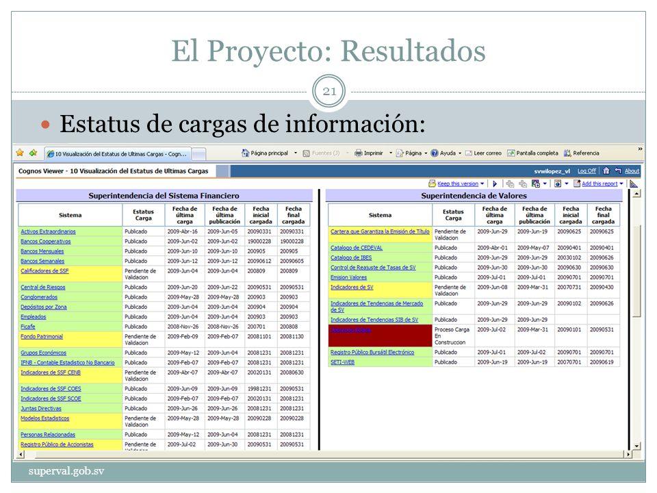 El Proyecto: Resultados Estatus de cargas de información: superval.gob.sv 21