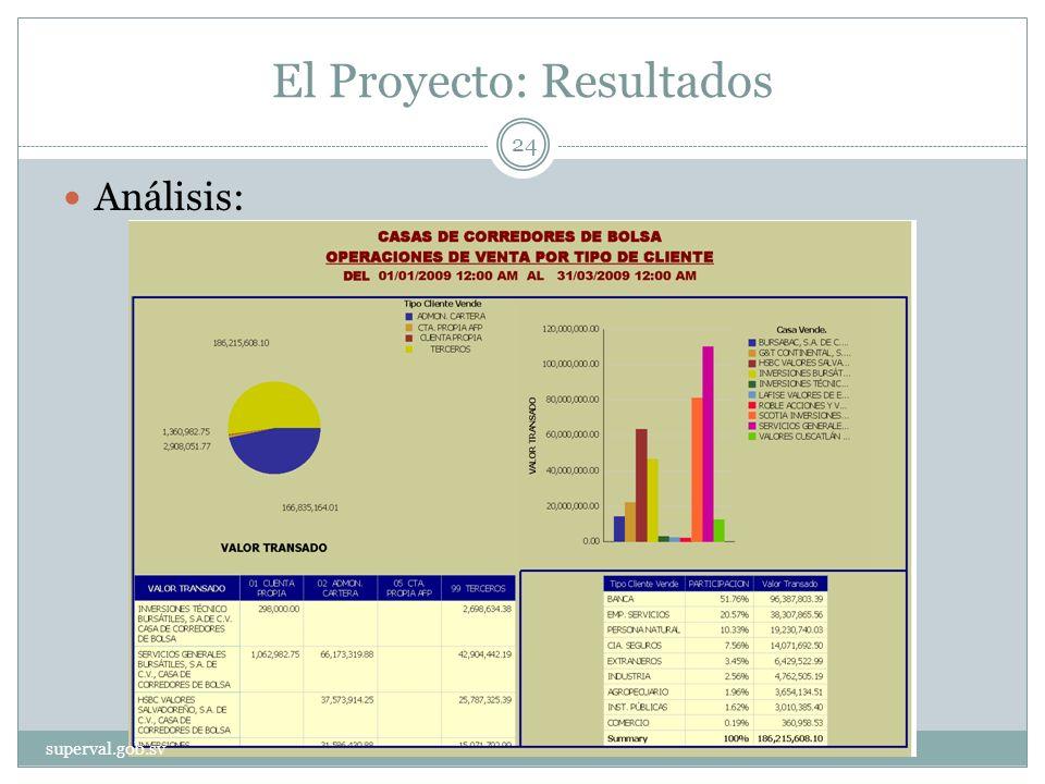El Proyecto: Resultados Análisis: superval.gob.sv 24