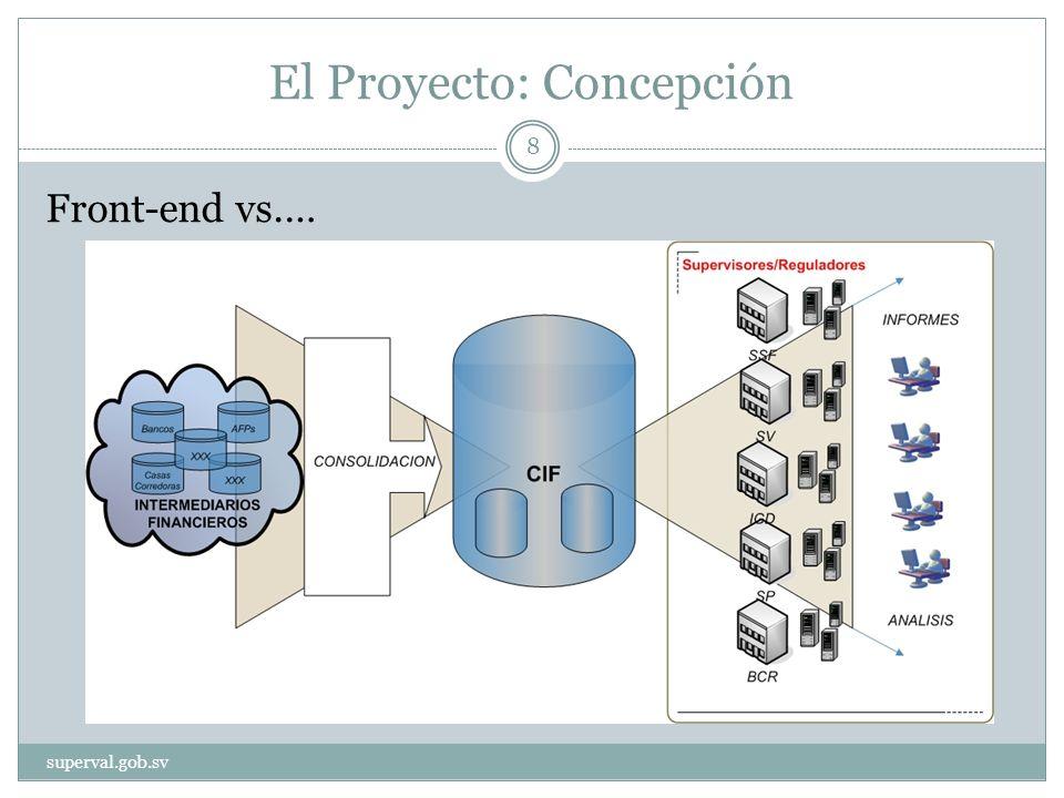 El Proyecto: Concepción Front-end vs.… superval.gob.sv 8