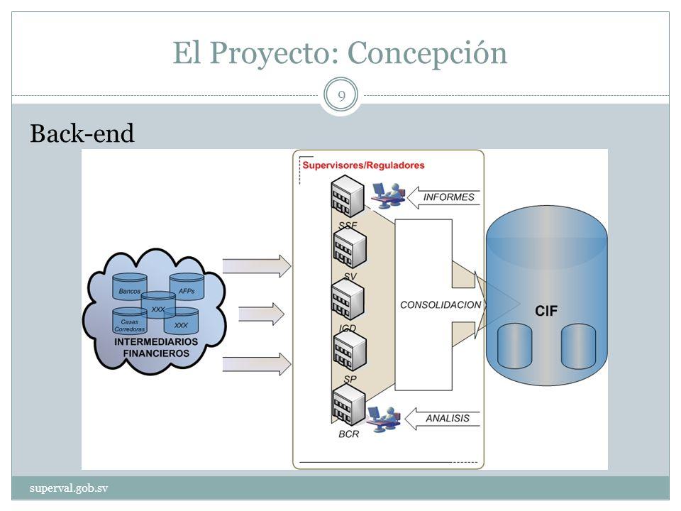 El Proyecto: Concepción Back-end superval.gob.sv 9