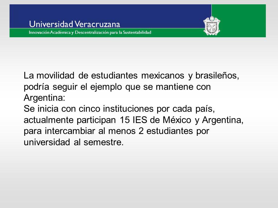 ___ ____ ____ _________ __ ______ __ _____ ___ ______ ______ _____ _____ _____ Haga clic para modificar el estilo de texto del patrón Segundo nivel Tercer nivel Cuarto nivel Quinto nivel Universidad Veracruzana Innovación Académica y Descentralización para la Sustentabilidad La movilidad de estudiantes mexicanos y brasileños, podría seguir el ejemplo que se mantiene con Argentina: Se inicia con cinco instituciones por cada país, actualmente participan 15 IES de México y Argentina, para intercambiar al menos 2 estudiantes por universidad al semestre.