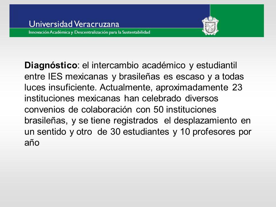 ___ ____ ____ _________ __ ______ __ _____ ___ ______ ______ _____ _____ _____ Haga clic para modificar el estilo de texto del patrón Segundo nivel Tercer nivel Cuarto nivel Quinto nivel Universidad Veracruzana Innovación Académica y Descentralización para la Sustentabilidad Diagnóstico: el intercambio académico y estudiantil entre IES mexicanas y brasileñas es escaso y a todas luces insuficiente.