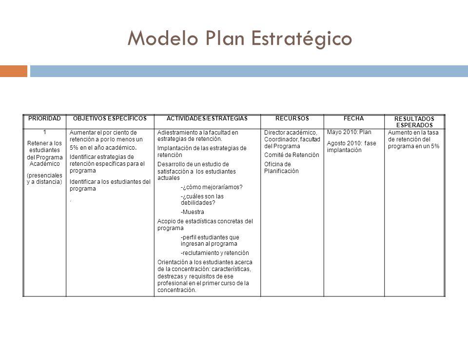 Modelo Plan Estratégico PRIORIDADOBJETIVOS ESPECÍFICOSACTIVIDADES/ESTRATEGIASRECURSOSFECHARESULTADOS ESPERADOS 1 Retener a los estudiantes del Programa Académico (presenciales y a distancia) Aumentar el por ciento de retención a por lo menos un 5% en el año académico.