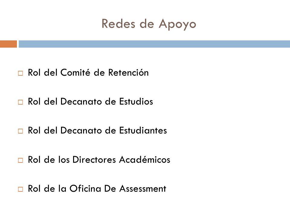 Redes de Apoyo Rol del Comité de Retención Rol del Decanato de Estudios Rol del Decanato de Estudiantes Rol de los Directores Académicos Rol de la Oficina De Assessment