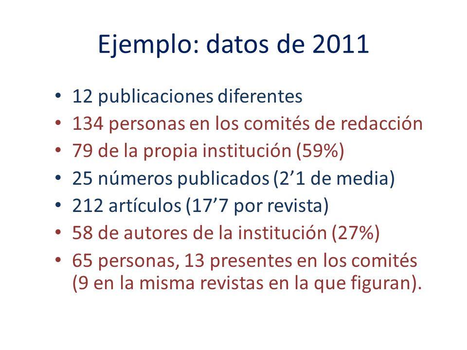 Ejemplo: datos de 2011 12 publicaciones diferentes 134 personas en los comités de redacción 79 de la propia institución (59%) 25 números publicados (21 de media) 212 artículos (177 por revista) 58 de autores de la institución (27%) 65 personas, 13 presentes en los comités (9 en la misma revistas en la que figuran).