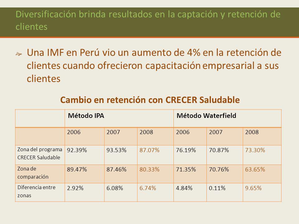 8 Diversificación brinda resultados en la captación y retención de clientes Una IMF en Perú vio un aumento de 4% en la retención de clientes cuando ofrecieron capacitación empresarial a sus clientes Método IPAMétodo Waterfield 200620072008200620072008 Zona del programa CRECER Saludable 92.39%93.53%87.07%76.19%70.87% 73.30% Zona de comparación 89.47%87.46%80.33%71.35%70.76% 63.65% Diferencia entre zonas 2.92%6.08%6.74%4.84%0.11%9.65% Cambio en retención con CRECER Saludable