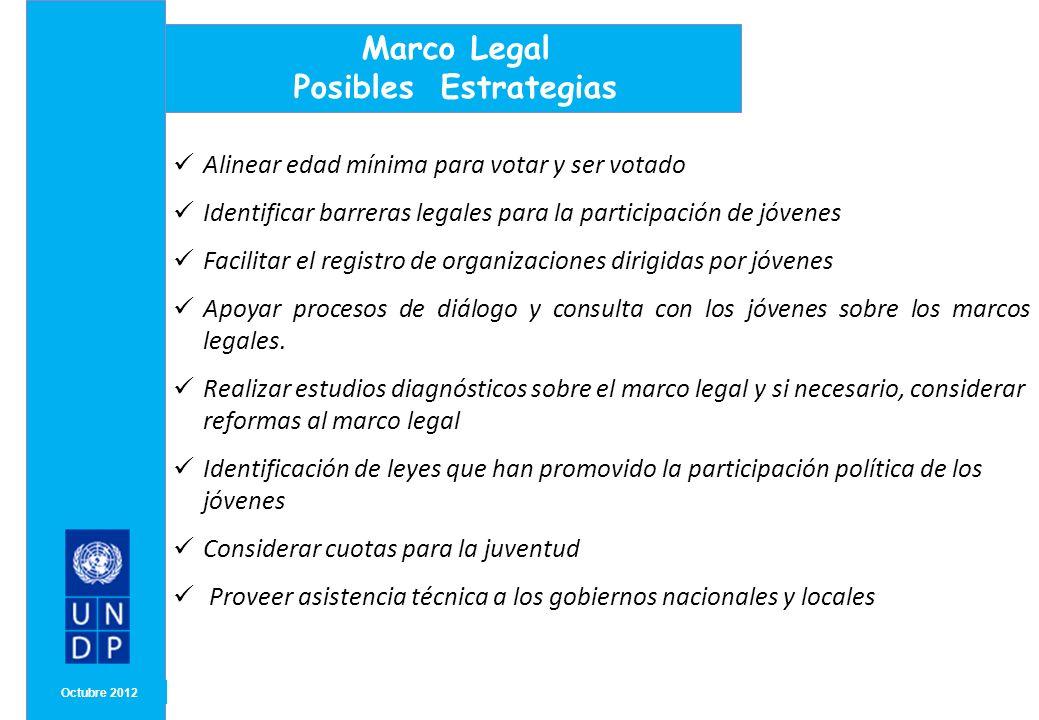 MONTH/ YEAR Octubre 2012 Marco Legal Posibles Estrategias Alinear edad mínima para votar y ser votado Identificar barreras legales para la participaci