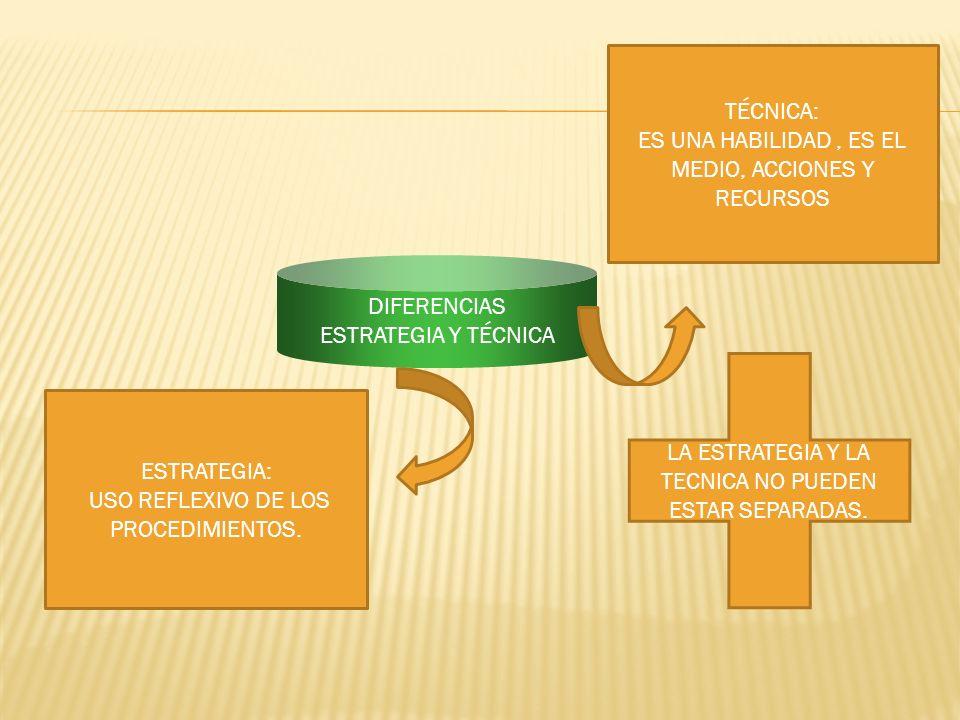 TIPOS DE ESTRATEGIAS PRE-INSTRUCCIONALES SE UTILIZAN AL INICIO DEL PROCESO ENSEÑANZA- APRENDIZAJE POST-INSTRUCCIONALES SE UTILIZAN AL FINAL DE LA SECUENCIA DE APRENDIZAJE.