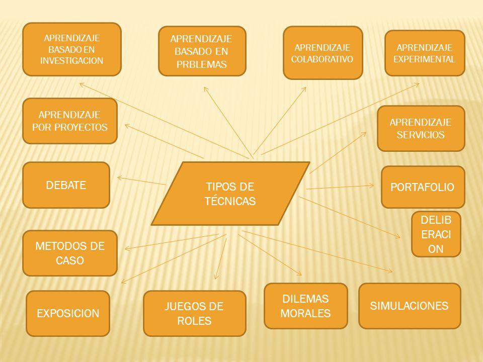 TIPOS DE TÉCNICAS DILEMAS MORALES JUEGOS DE ROLES EXPOSICION DEBATE APRENDIZAJE POR PROYECTOS APRENDIZAJE EXPERIMENTAL APRENDIZAJE COLABORATIVO APREND