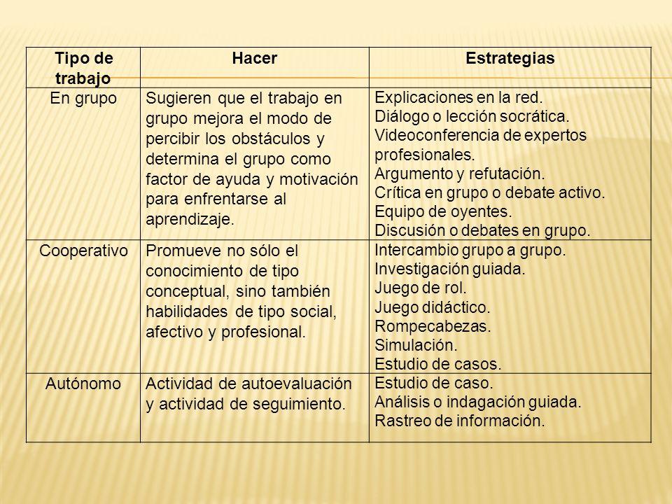Tipo de trabajo HacerEstrategias En grupoSugieren que el trabajo en grupo mejora el modo de percibir los obstáculos y determina el grupo como factor d