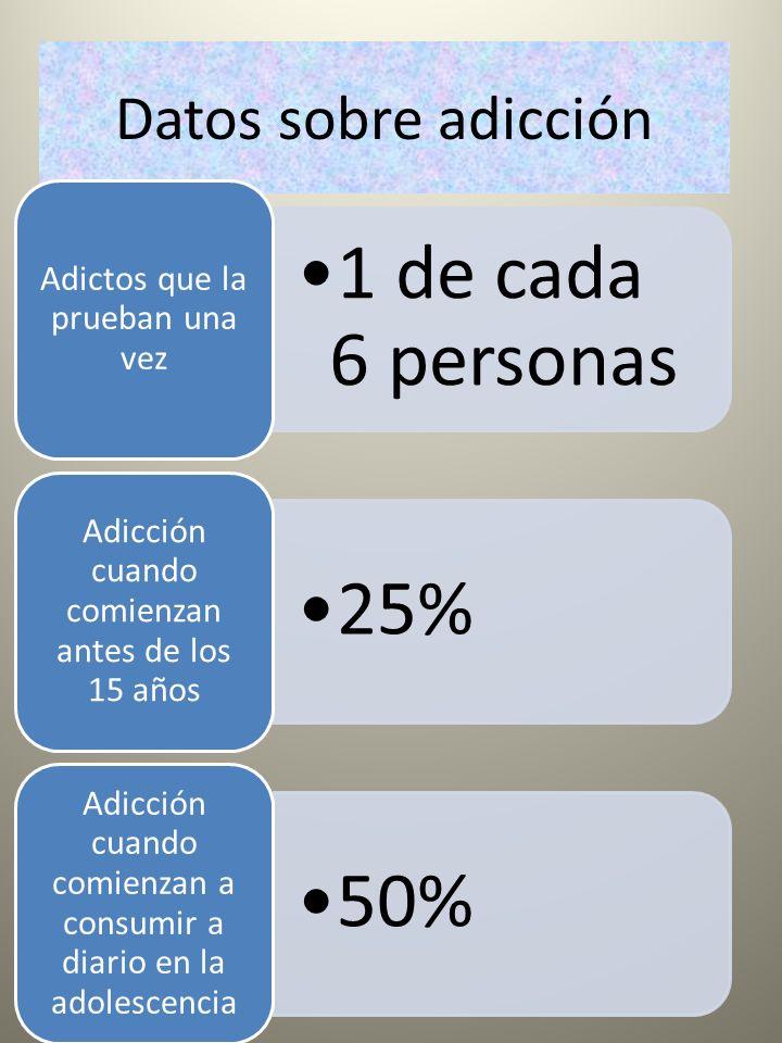 Datos sobre adicción 1 de cada 6 personas Adictos que la prueban una vez 25% Adicción cuando comienzan antes de los 15 años 50% Adicción cuando comien