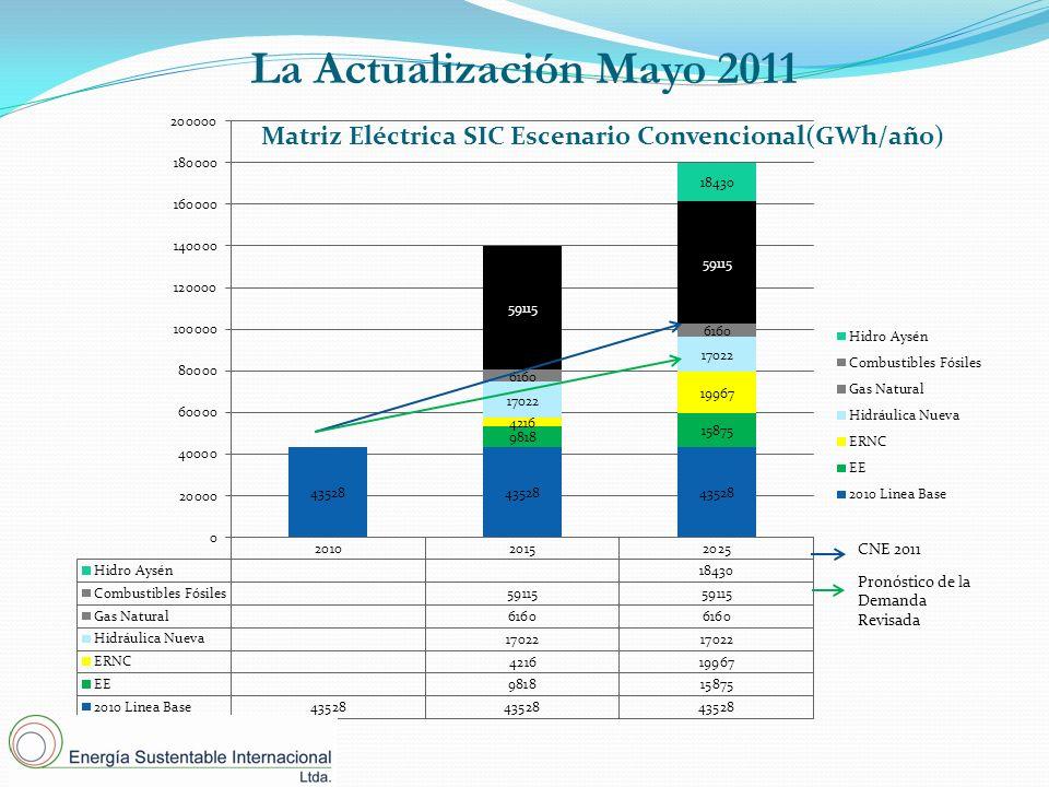 La Actualización Mayo 2011