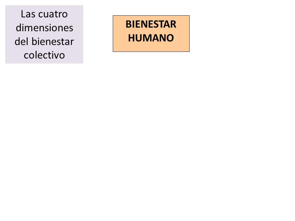BIENESTAR HUMANO Las cuatro dimensiones del bienestar colectivo