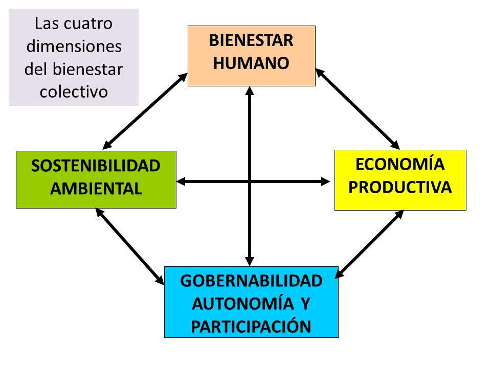BIENESTAR HUMANO SOSTENIBILIDAD AMBIENTAL ECONOMÍA PRODUCTIVA GOBERNABILIDAD AUTONOMÍA Y PARTICIPACIÓN Las cuatro dimensiones del bienestar colectivo