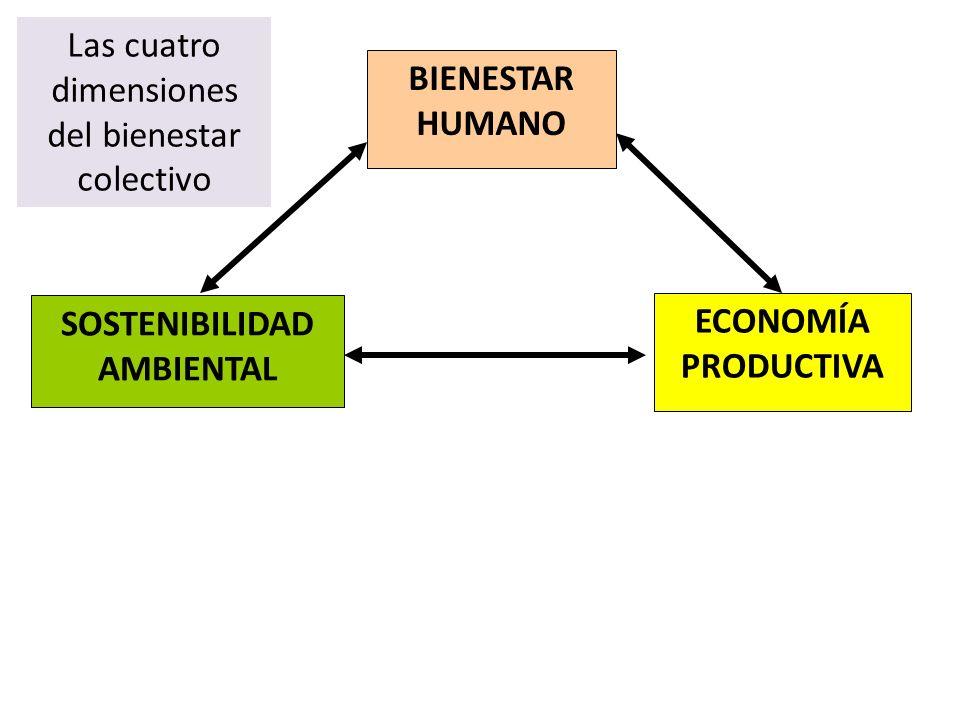 BIENESTAR HUMANO SOSTENIBILIDAD AMBIENTAL ECONOMÍA PRODUCTIVA Las cuatro dimensiones del bienestar colectivo