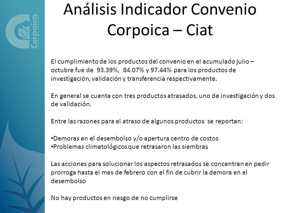 Análisis Indicador Convenio Corpoica – Ciat El cumplimiento de los productos del convenio en el acumulado julio – octubre fue de 93.39%, 84.07% y 97.44% para los productos de investigación, validación y transferencia respectivamente.