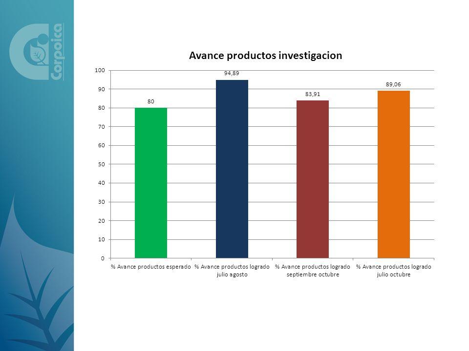 Análisis Avance Productos Bancos de Germoplasma 2012