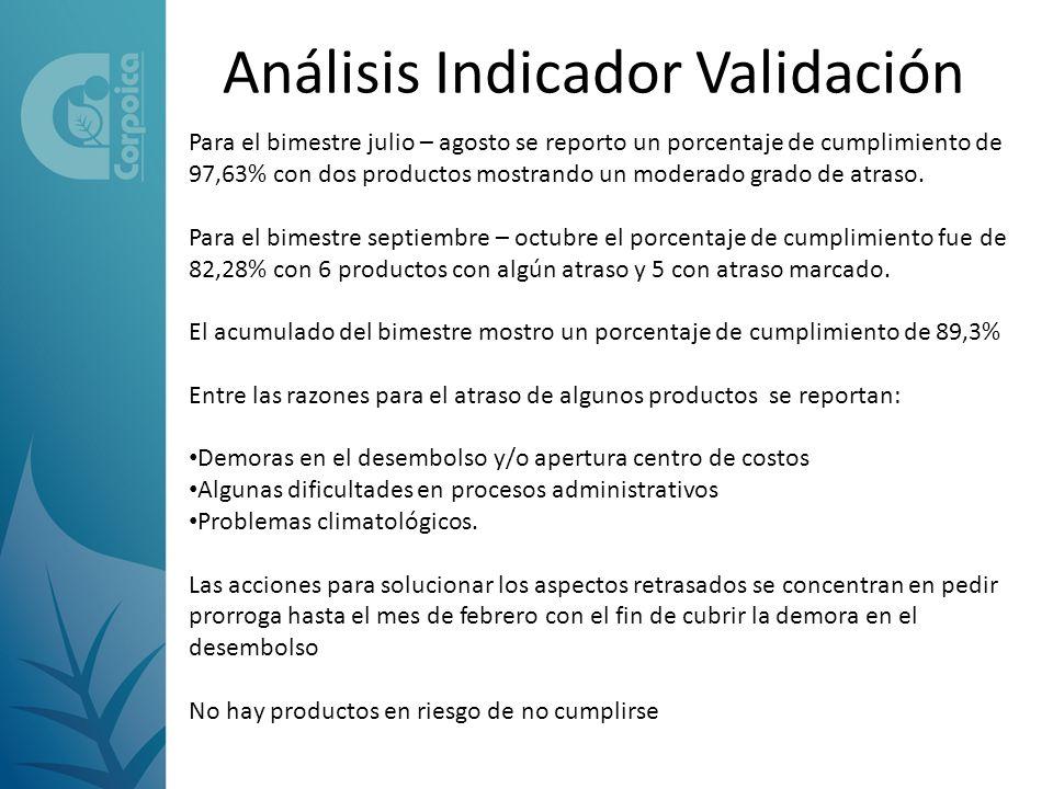Análisis Indicador Validación Para el bimestre julio – agosto se reporto un porcentaje de cumplimiento de 97,63% con dos productos mostrando un moderado grado de atraso.