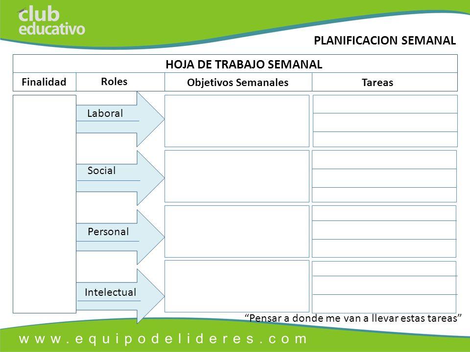 HOJA DE TRABAJO SEMANAL Finalidad Roles Objetivos SemanalesTareas Laboral Social Personal Intelectual Pensar a donde me van a llevar estas tareas PLANIFICACION SEMANAL