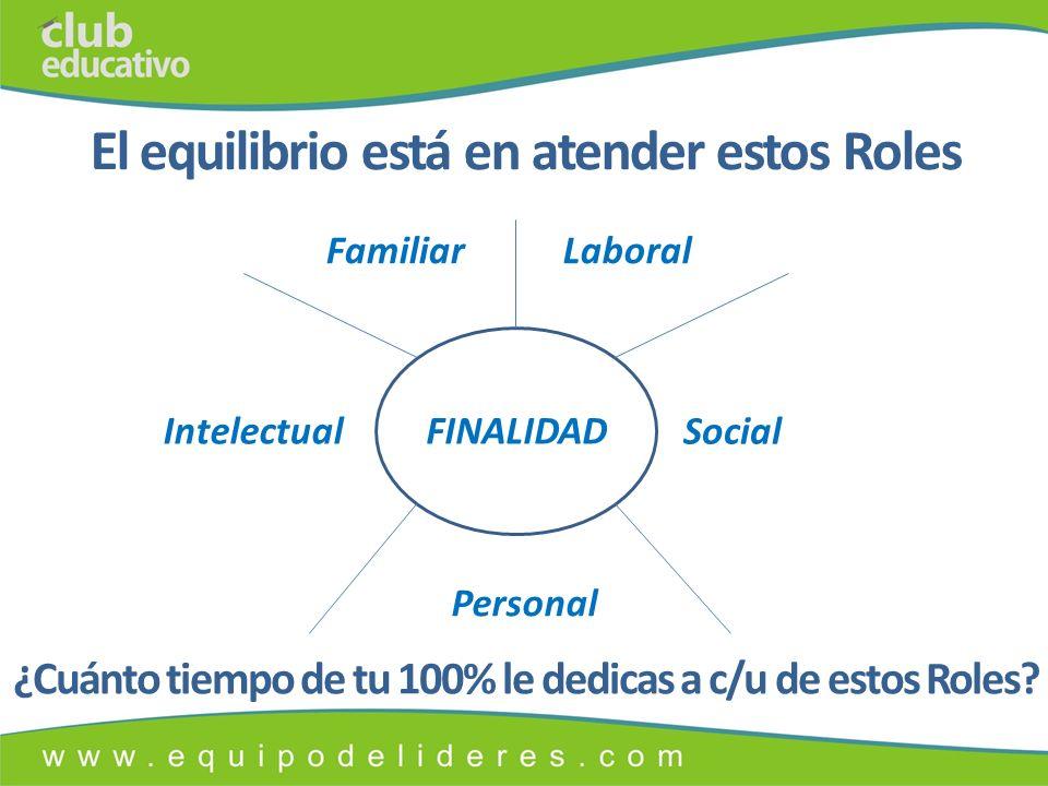 El equilibrio está en atender estos Roles FINALIDAD LaboralFamiliar Social Intelectual Personal ¿Cuánto tiempo de tu 100% le dedicas a c/u de estos Roles?