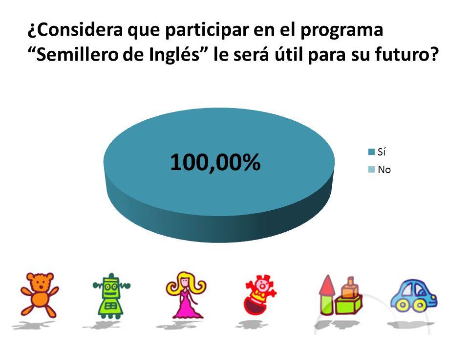 ¿Considera que participar en el programa Semillero de Inglés le será útil para su futuro?