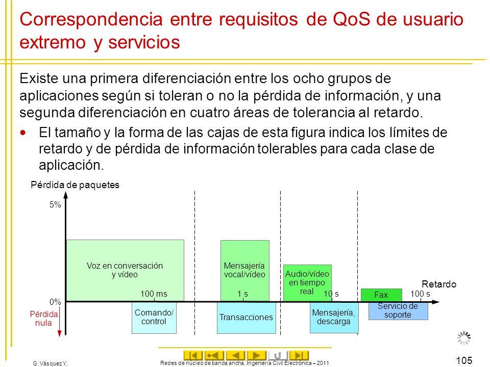 G. Vásquez Y. Correspondencia entre requisitos de QoS de usuario extremo y servicios Existe una primera diferenciación entre los ocho grupos de aplica
