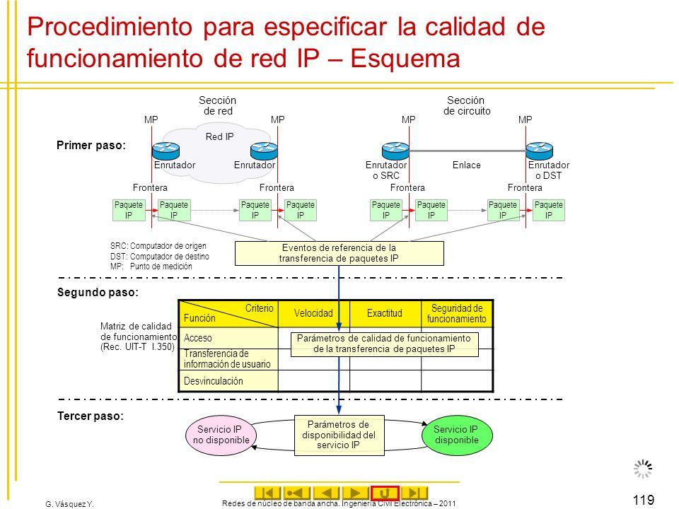G. Vásquez Y. Procedimiento para especificar la calidad de funcionamiento de red IP – Esquema Redes de núcleo de banda ancha. Ingeniería Civil Electró