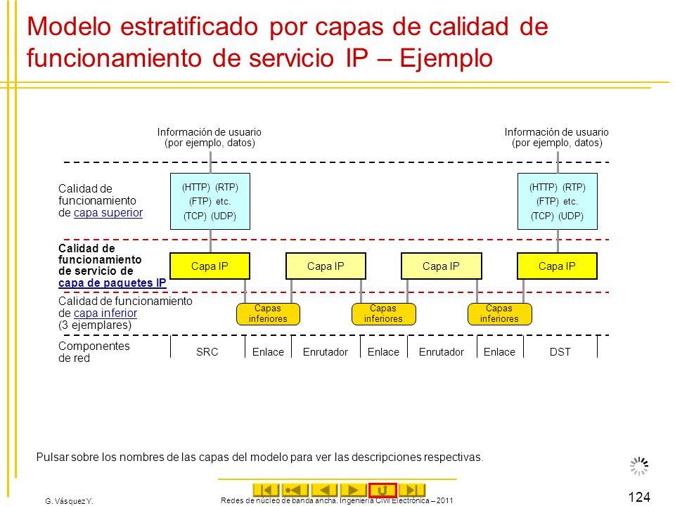 G. Vásquez Y. Redes de núcleo de banda ancha. Ingeniería Civil Electrónica – 2011 124 Modelo estratificado por capas de calidad de funcionamiento de s