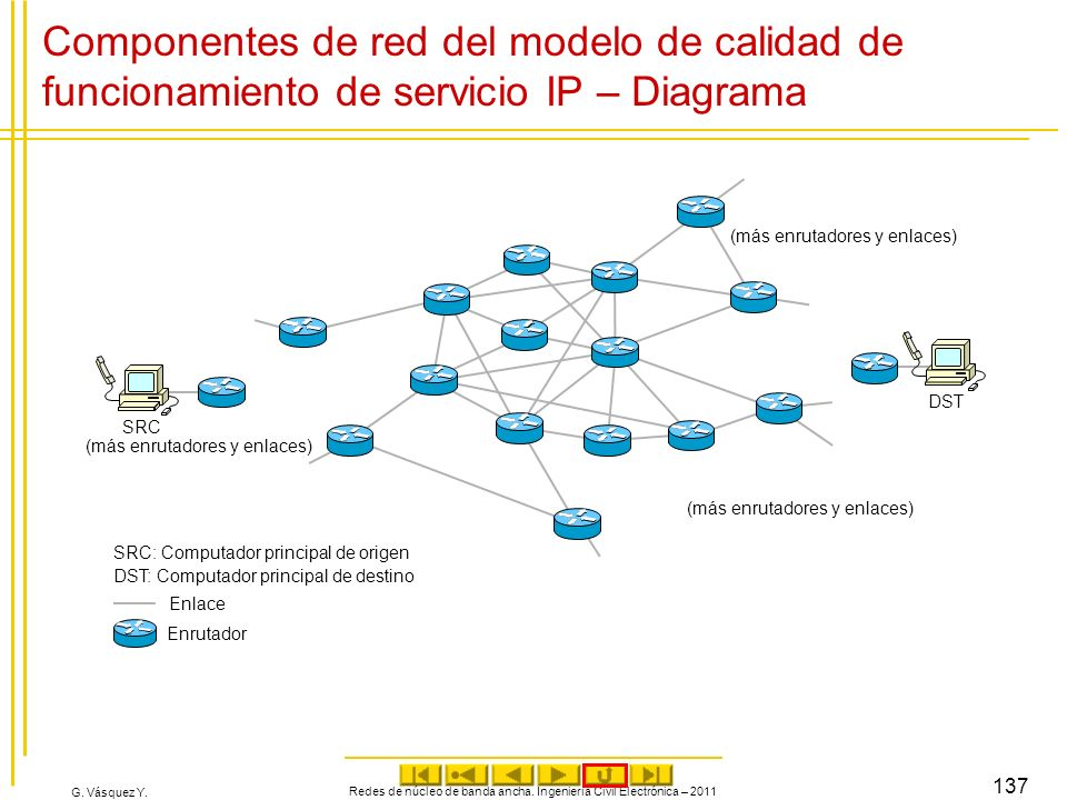 G. Vásquez Y. Componentes de red del modelo de calidad de funcionamiento de servicio IP – Diagrama Redes de núcleo de banda ancha. Ingeniería Civil El
