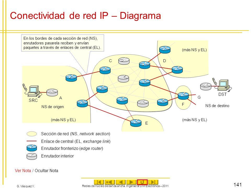G. Vásquez Y. Conectividad de red IP – Diagrama Redes de núcleo de banda ancha. Ingeniería Civil Electrónica – 2011 141 NS de origen (más NS y EL) SRC