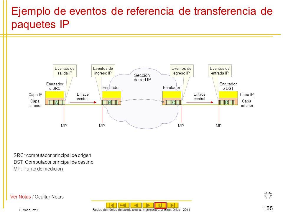 G. Vásquez Y. Redes de núcleo de banda ancha. Ingeniería Civil Electrónica – 2011 155 Ejemplo de eventos de referencia de transferencia de paquetes IP