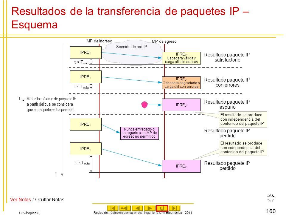 G. Vásquez Y. Resultados de la transferencia de paquetes IP – Esquema Redes de núcleo de banda ancha. Ingeniería Civil Electrónica – 2011 160 MP de eg