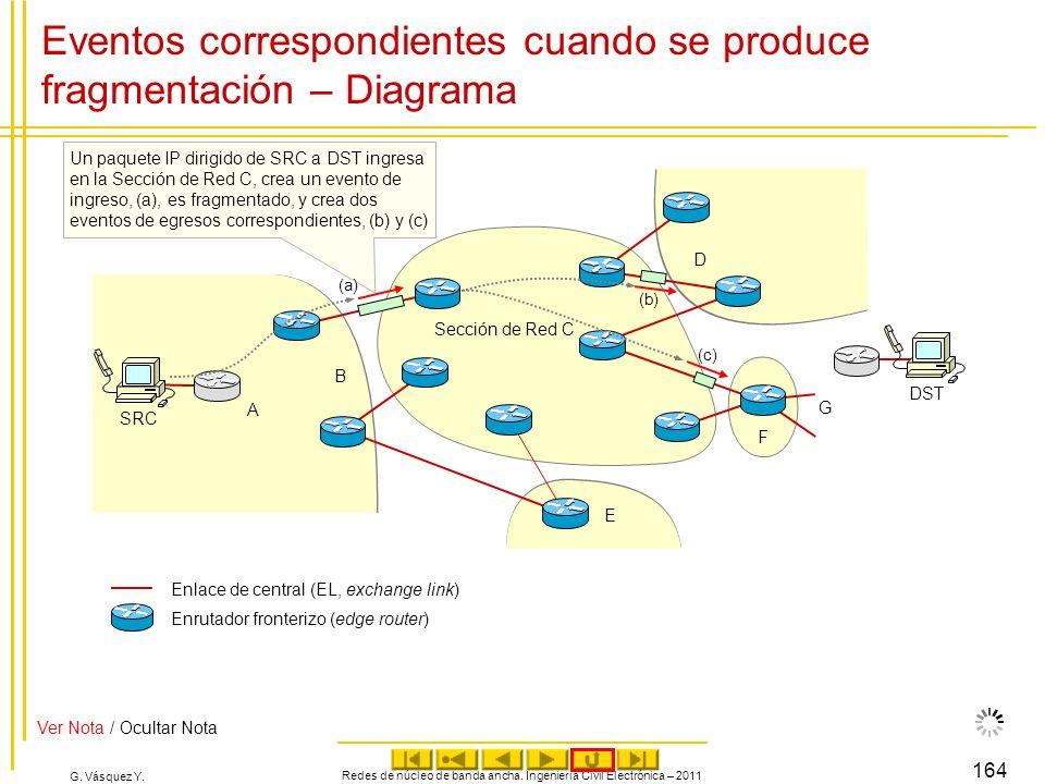 G. Vásquez Y. Eventos correspondientes cuando se produce fragmentación – Diagrama Redes de núcleo de banda ancha. Ingeniería Civil Electrónica – 2011